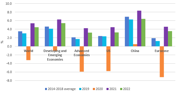 The 2021's economic development expectations
